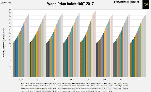 wages growth through the mining boom