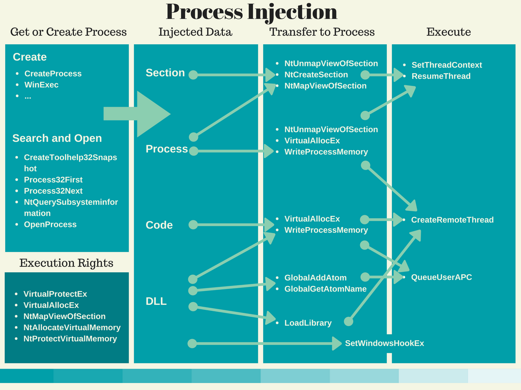 process-injection