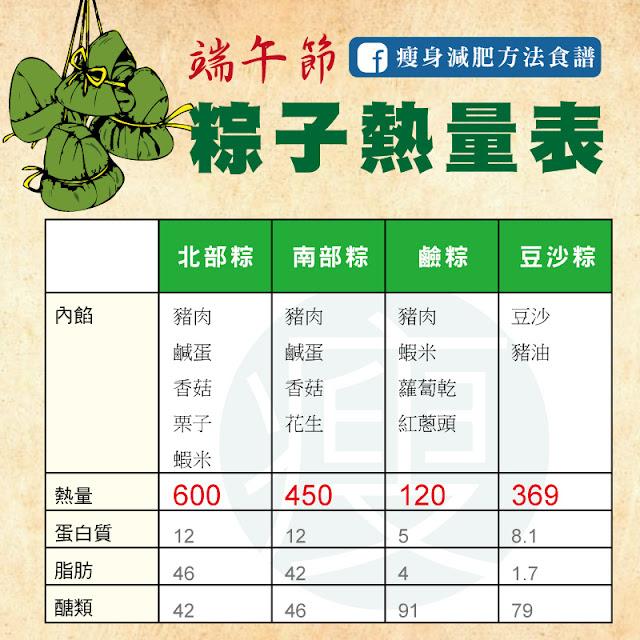 粽子熱量表格總整理,不怕吃粽子變胖吃進太多熱量