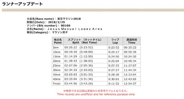 Maraton Tokio - Tokyo Marathon 2021