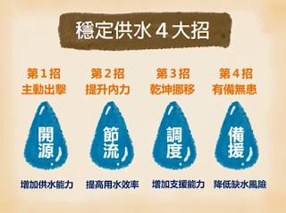 台灣穩定供水4招