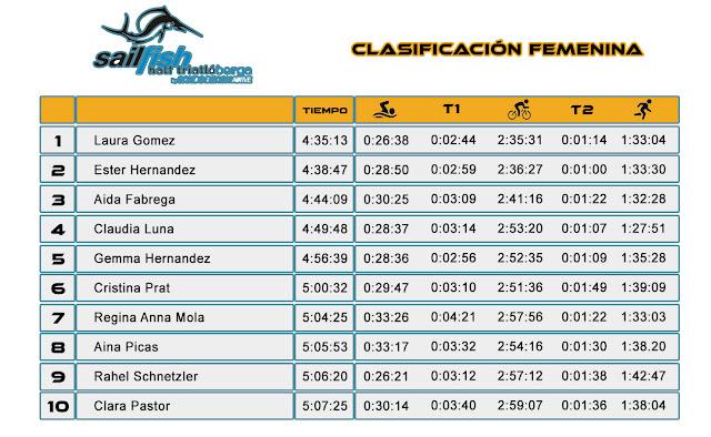 Clasificación Femenina - Sailfish Half Triatló Berga 2016