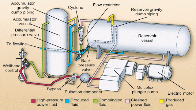 اساليب وتقنيات الرفع الاصطناعى  Artificial Lift Techniques for Oil