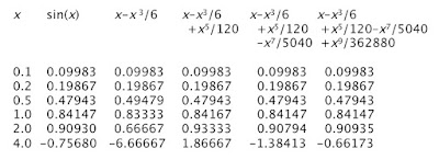 A table of values for sin(x) and its various polynomial approximations.