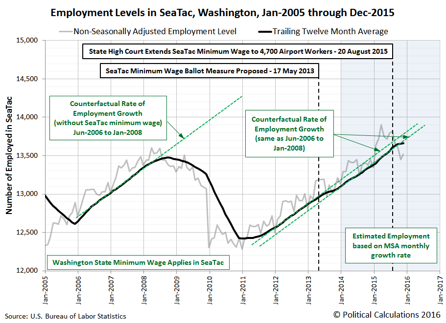 Employment Levels in SeaTac, Washington, Jan-2005 through Dec-2015