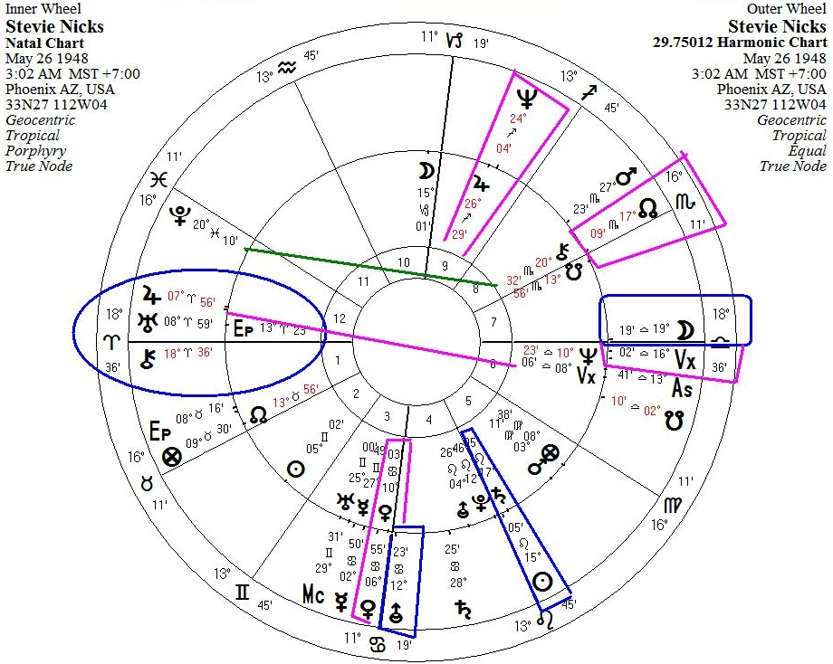 Memphis Astrology How To Cast Daily Age Harmonics