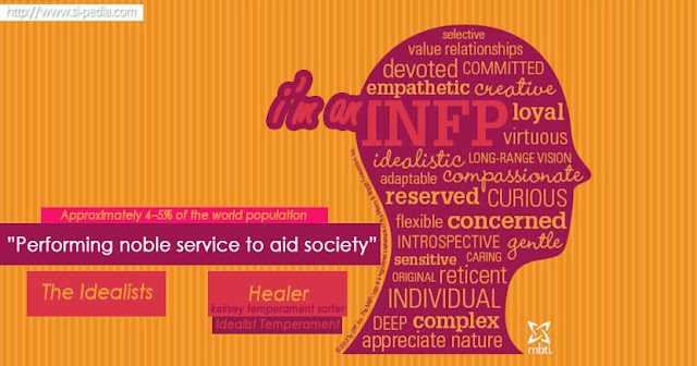Tipe Kepribadian INFP