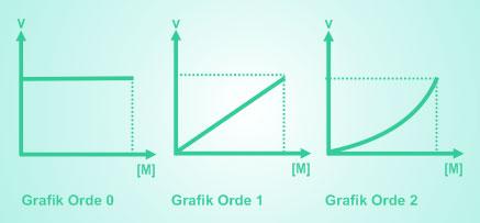 grafik reaksi berdasarkan orde