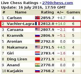 Maxime Vachier-Lagrave pointe désormais en seconde position au Classement Elo instantané derrière Magnus Carlsen - Photo © site officiel
