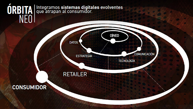 ONEO intelligent retail