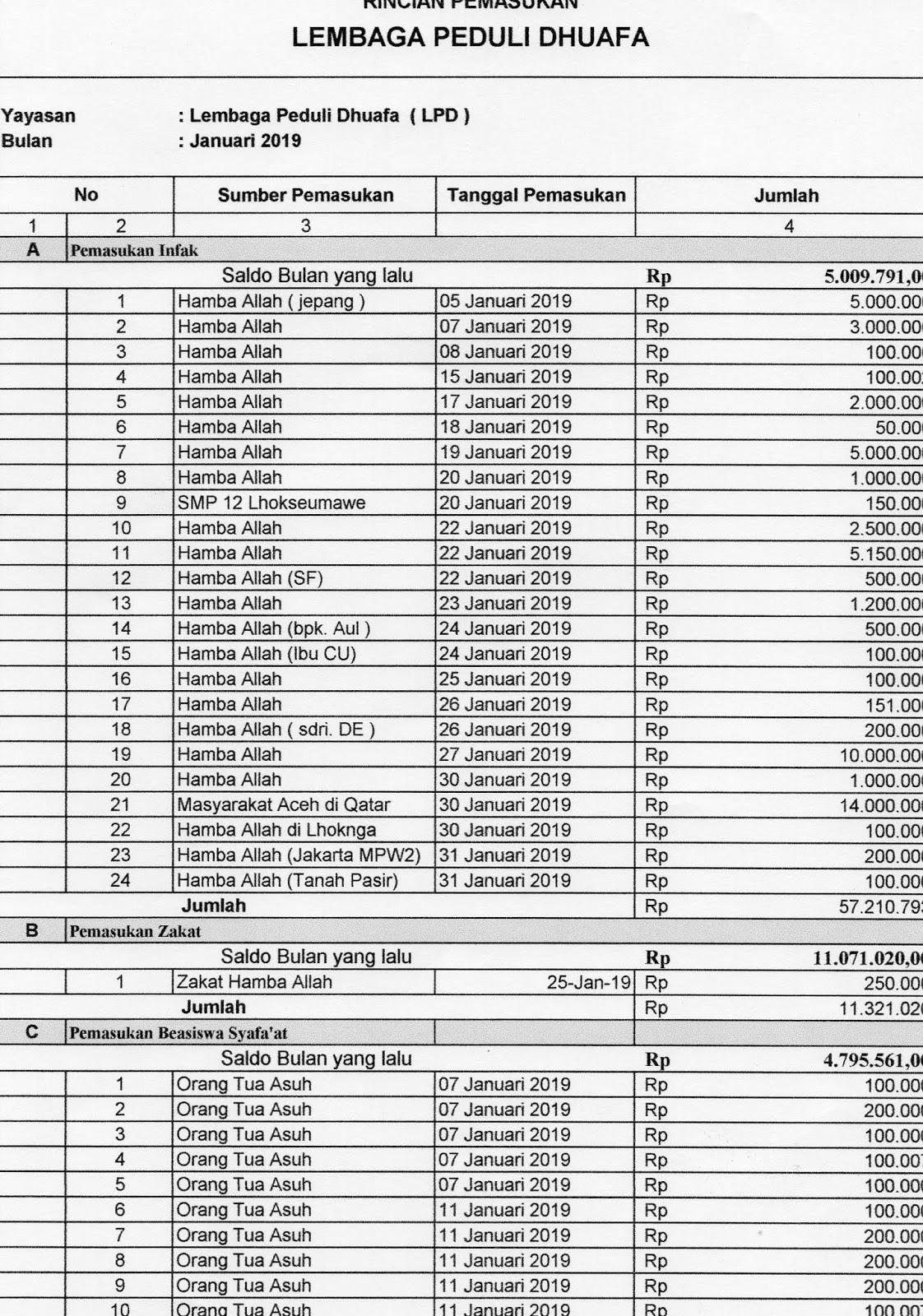 Laporan Kegiatan, Pemasukan dan Pengeluaran  Lembaga Peduli Dhuafa Bulan Januari 2019