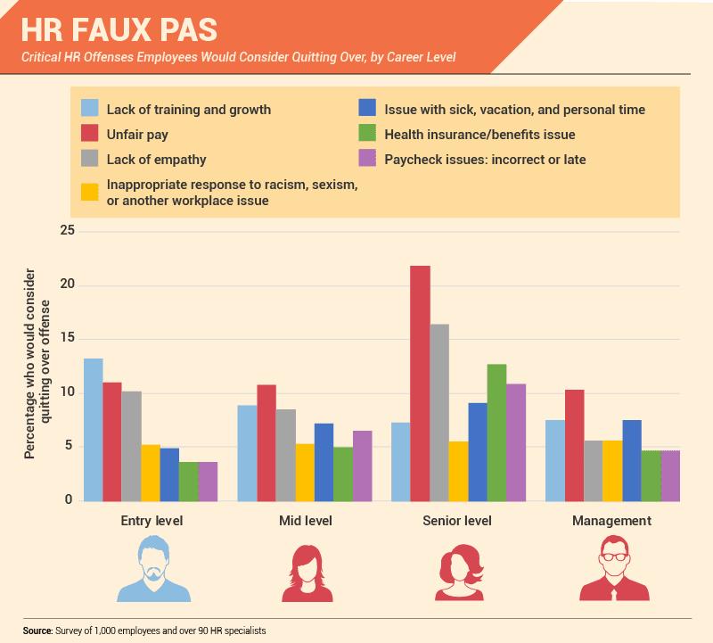 HR Faux Pas (Infographic)