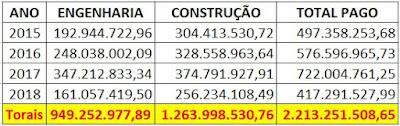 FAZENDO BARBA, CABELO E BIGODE - PARTE 1: Gestão de Flávio Dino paga R$ 2,2 bilhões para construtoras
