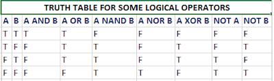 Truth Table for Logical Operators