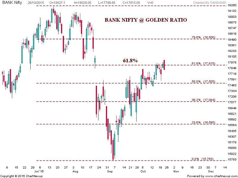 Bank Nifty Chart Ysis
