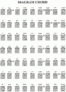 Chord Kunci Gitar Lagu Nella Kharisma Aku Cah Kerjo