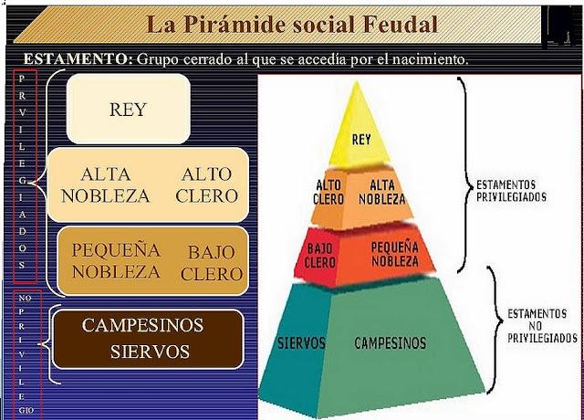 Resultado de imagen de pirámide social para completar