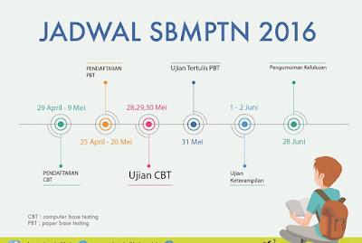 Kisi-kisi bocoran SBMPTN 2016