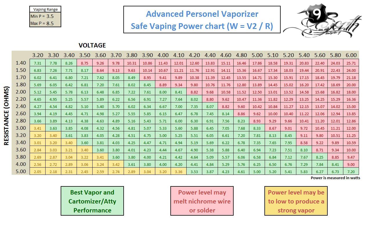 Voltage chart also vaporizer  ohms rh southvapesspot