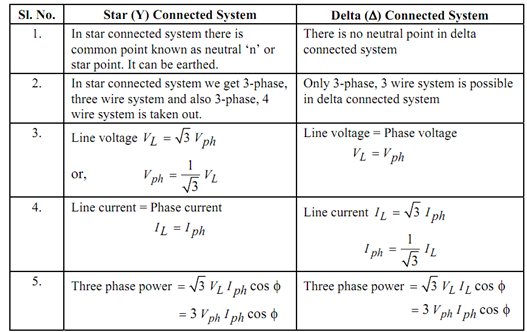 Parts Of An Atom Diagram Java Code To Uml Electrical Engineering World: Comparison Between Star And Delta Connections.