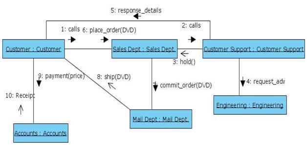 uml diagrams online shopping dvd programs and notes for mca. Black Bedroom Furniture Sets. Home Design Ideas