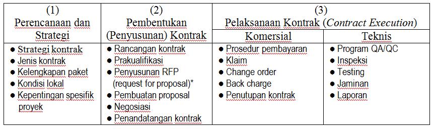Administrasi Proyek, Prosedur & Proses Pelalangan