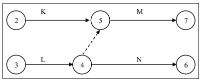 Hubungan Kegiatan K, L, M, dan N