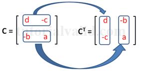 Transpose cofactors matriks 2x2