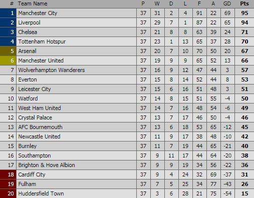 Klasemen Liga Inggris Pekan 37