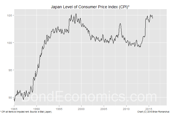 Chart: Japanese Price Level