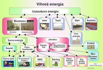 Hajautettu Energiantuotanto