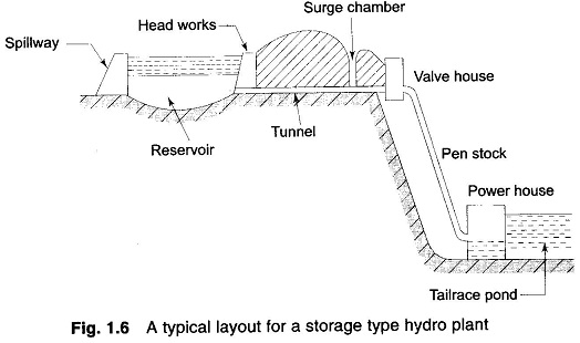 Classification of hydro-electric plants, different types of hydro-electric plant
