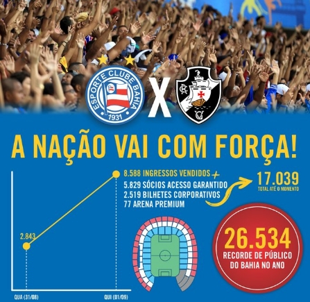 Mais de 17 mil ingressos vendidos para Bahia x Vasco