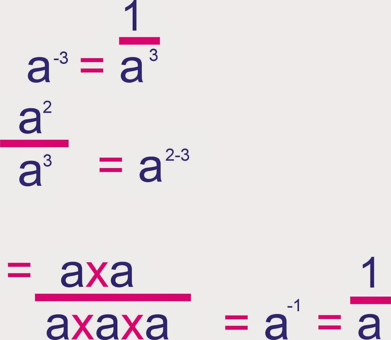 Compugraphd S Math And Science Stuff Algebra Exponents