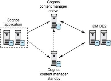 Smarter Analytics: An IBM Cognos Business Intelligence