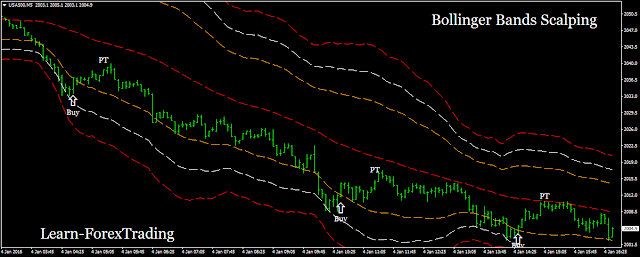 Bollinger Bands 50 period scalping