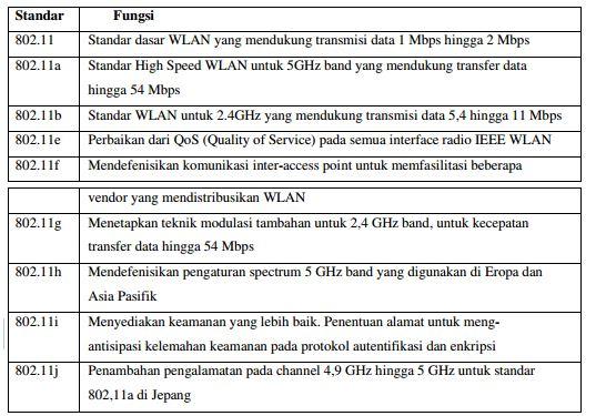 tabel IEEE