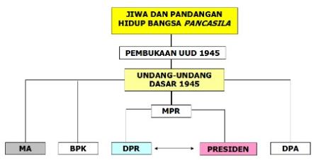 Sistem Pemerintahan Indonesia Dari Masa Ke Masa