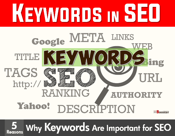 Importance of Keywords for SEO Optimization