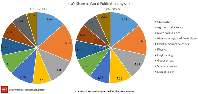 India's share of world publications by sectors.