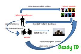 Bisnis dropship tanpa modal