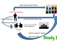 Peluang Usaha Reseller Dropship Bisnis Online Menjanjikan