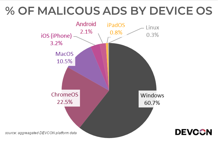 A Window into Malicious Advertising - 61% of malvertising targets Windows devices