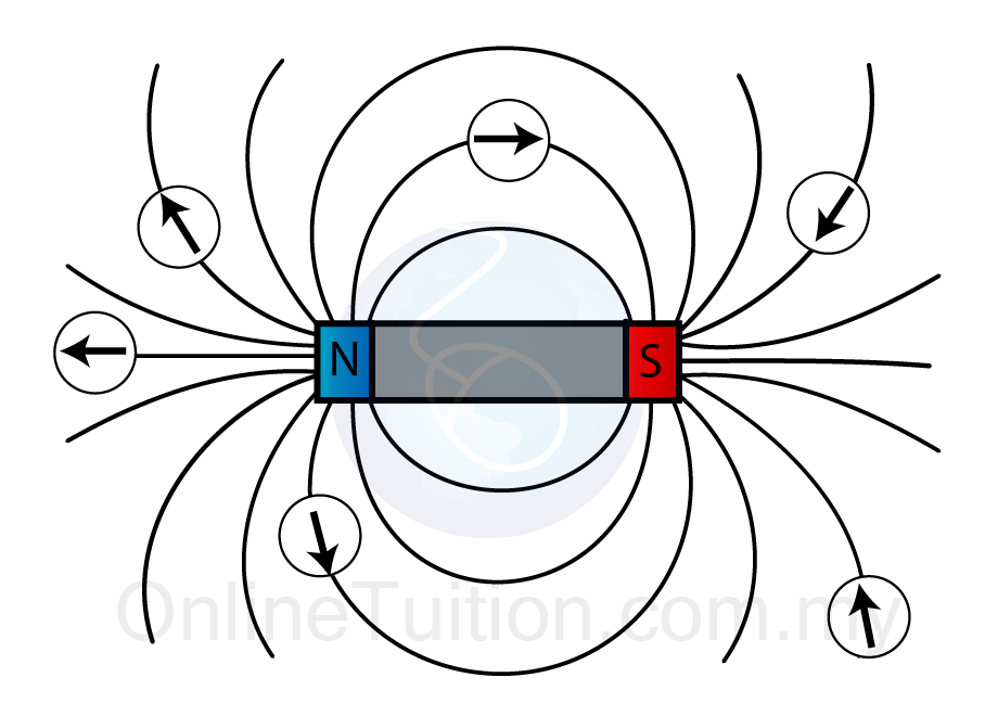 Magnetism Flashcards By