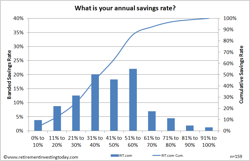Annual Savings Rate