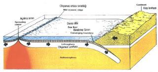 Deprem Nedir? Nasıl Oluşur? Deprem Çeşitleri Nelerdir ?