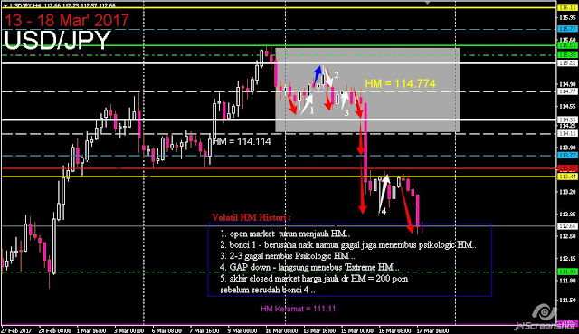 HM USD/JPY Histori Minggu Kemarin