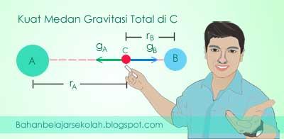Resultan percepatan gravitasi di suatu titik