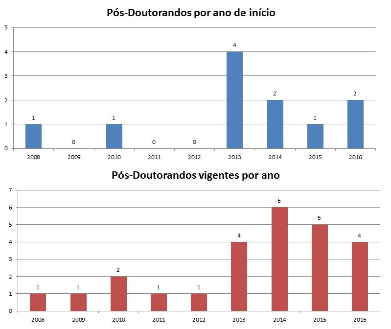 pós-doutorandos no HRAC, em números
