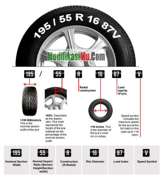 Kode Ban Mobil Lengkap - Cara Membaca Spesifikasi Jenis Kode dan Ukuran Ban Mobil Termudah